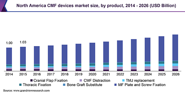 North America CMF devices market size, by product, 2014 - 2026 (USD Billion)
