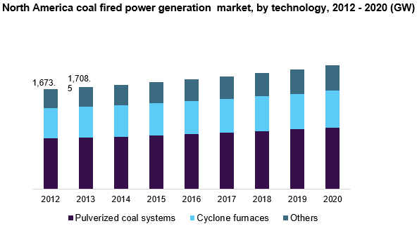 Coal Fired Power Generation Market Analysis Report, 2020
