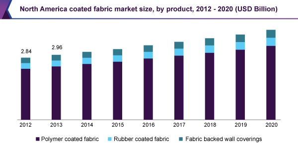 Coated Fabric Market Size & Share | Global Industry Report, 2012-2020