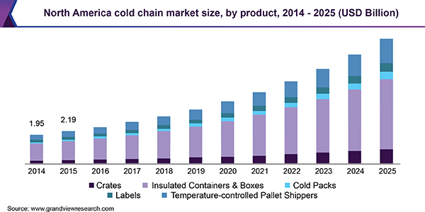 Cold Chain Market Size & Share | Industry Trends Report