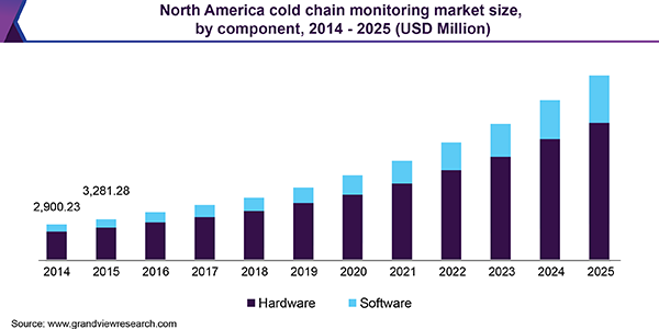 North America cold chain monitoring market size, by component, 2014 - 2025 (USD Million)