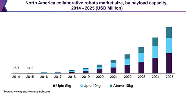 Collaborative Robots Market Size & Share | Industry Report