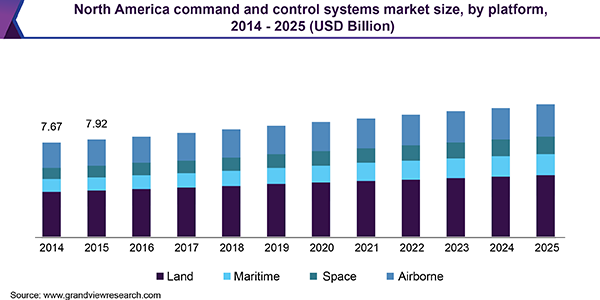 North America command and control systems market size, by platform, 2014 - 2025 (USD Billion)