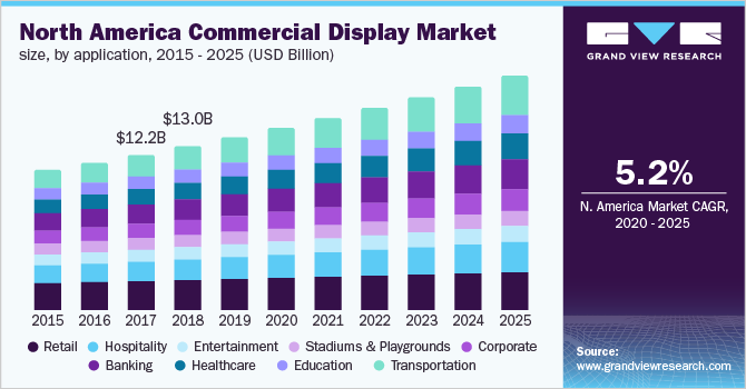 North America commercial display market