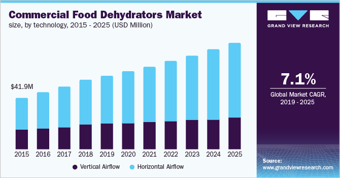 North America commercial food dehydrators market size, by technology, 2014 - 2025 (USD Million)