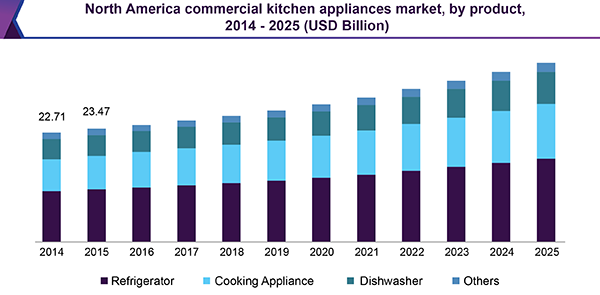 North America commercial kitchen equipment market