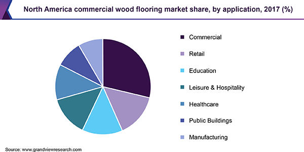 North America commercial wood flooring market