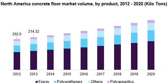 North America concrete floor market
