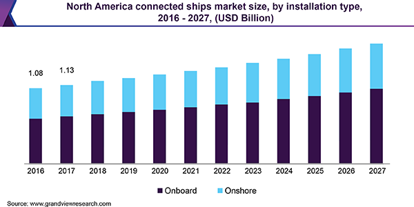 North America connected ships market size
