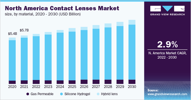 North America contact lenses market
