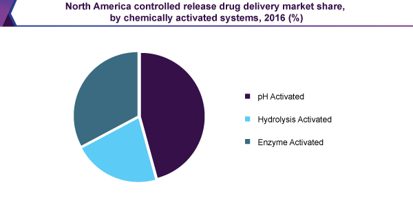 North America controlled release drug delivery market share, by chemically activated systems, 2016 (%)