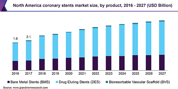 North America coronary stents market size, by product, 2016 - 2027 (USD Billion)