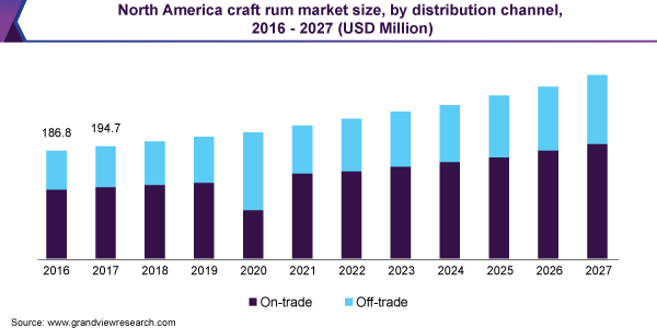 North America craft rum market size