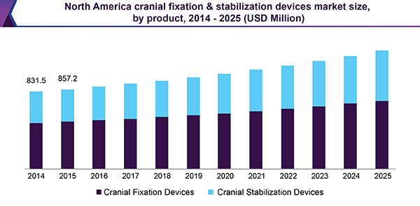 North America cranial fixation & stabilization devices market size, by product, 2014-2025 (USD Million)