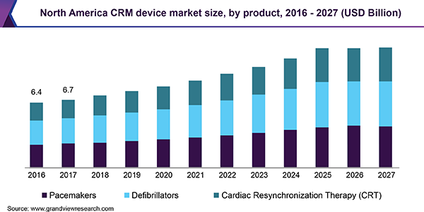 North America CRM device market