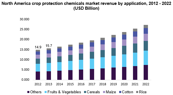 North America crop protection chemicals market size, by product, 2012-2022 (USD Billion)