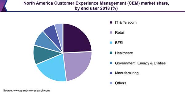 North America Customer Experience Management (CEM) market share, by end user 2018 (%)