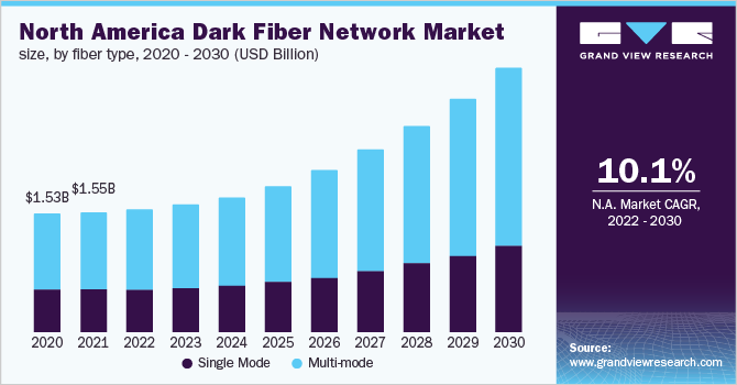 North America dark fiber network market size