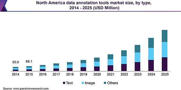 North America data annotation tools market size, by type, 2014 - 2025 (USD Million)