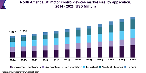 North America DC motor control devices market