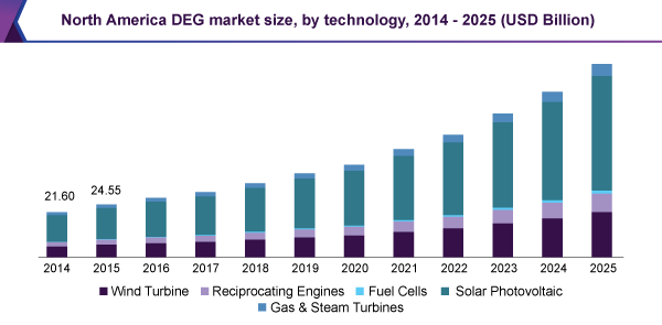 North America DEG market size, by technology, 2014 - 2025 (USD Billion)