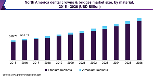 North America dental crowns & bridges market size, by material, 2015 - 2026 (USD Billion)