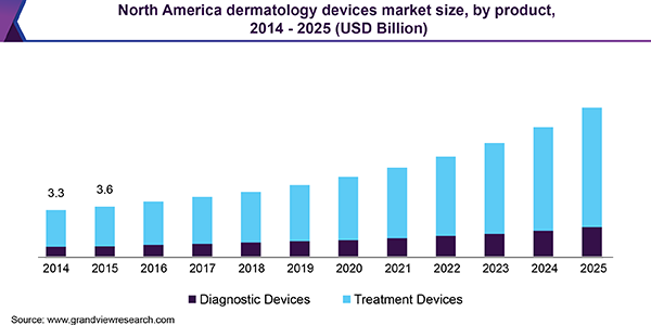 North America dermatology devices market size, by product, 2014 - 2025 (USD Billion)