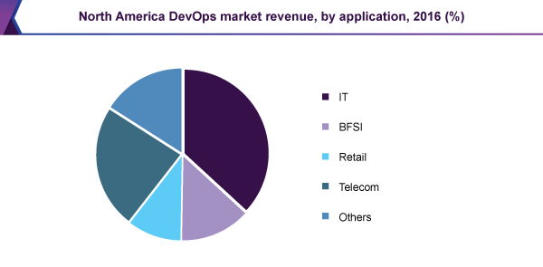 North America DevOps market
