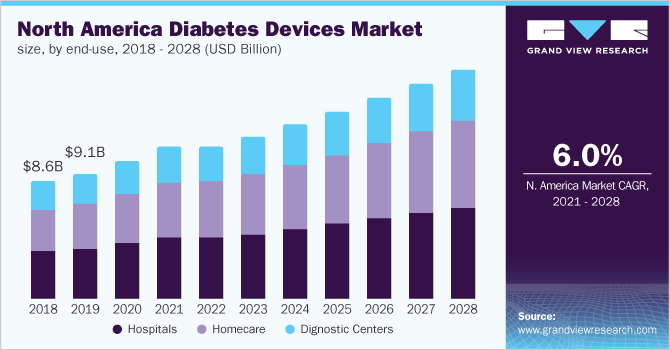 North America diabetes devices market size, by product, 2016 - 2027 (USD Billion)