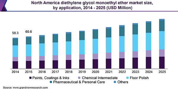 North America diethylene glycol monoethyl ether market