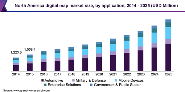 North America digital map market size, by application, 2014 - 2025 (USD Million)