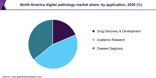 North America digital pathology market share, by application, 2020 (%)