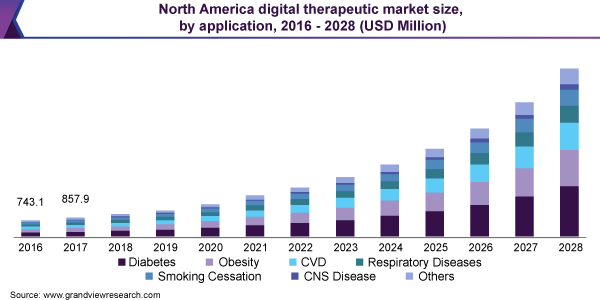 North America digital therapeutic market size, by application, 2016 - 2028 (USD Million)