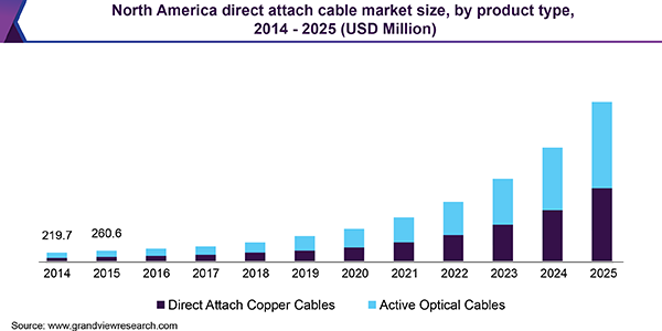 North America direct attach cable market