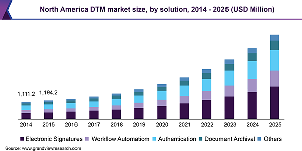 North America DTM market size, by solution, 2014 - 2025 (USD Million)