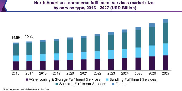North America e-commerce fulfillment services market size, by service type, 2016 - 2027 (USD Billion)