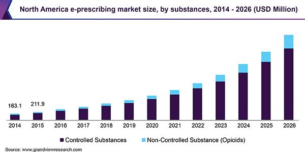 North America e-prescribing market size, by substances, 2014 - 2026 (USD Million)