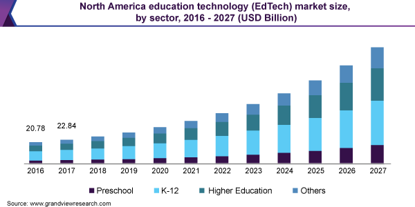 https://www.grandviewresearch.com/static/img/research/north-america-education-technology-market.png