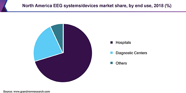North America EEG systems/devices market share, by end use, 2018 (%)