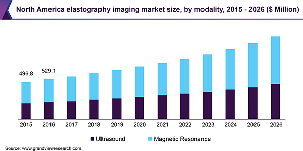 North America elastography imaging market size, by modality, 2015 - 2026 (USD Million)