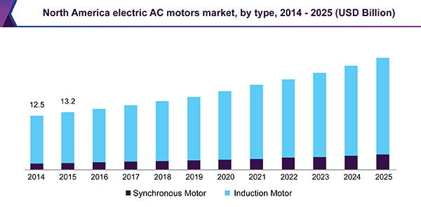 Electric AC Motors Market Size & Analysis | Industry Report, 2018-2025