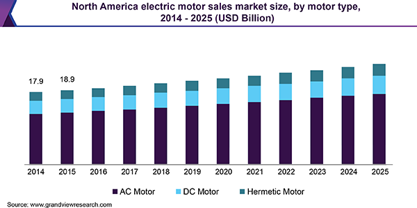 North America electric motor sales market