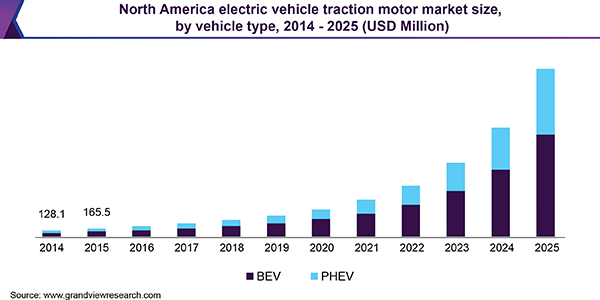North America electric vehicle traction motor market size, by vehicle type, 2014 - 2025 (USD Million)