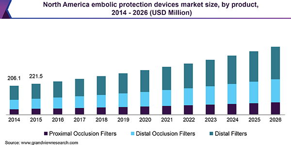 North America embolic protection devices market