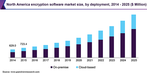 Encryption Software Market Size & Share | Industry Report, 2019-2025