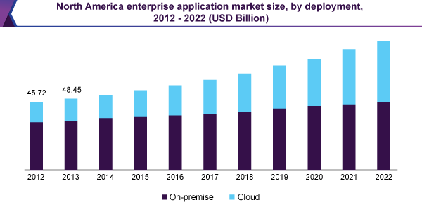 North America enterprise application market size, by deployment, 2012 - 2022 (USD Billion)