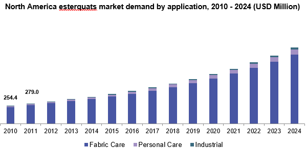 North America esterquats market, by application, 2010 – 2024 (USD Million)