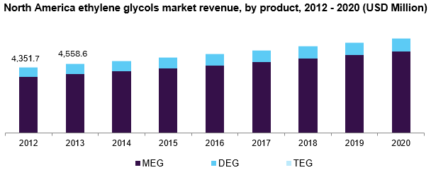 North America ethylene glycols market