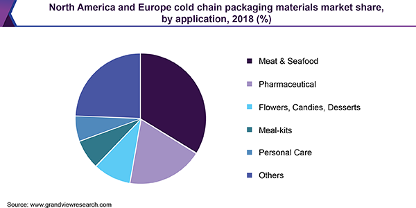North America and Europe cold chain packaging materials market share, by application, 2018 (%)