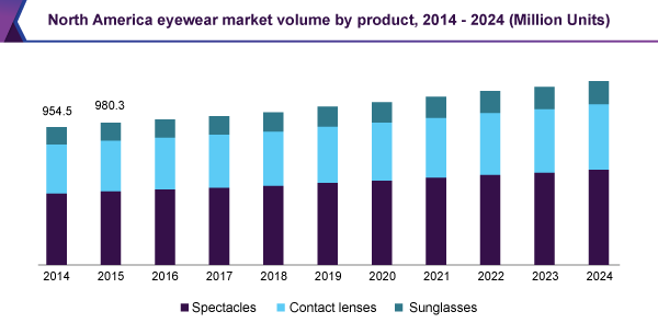 Eyewear Market Size, Growth, Share | Industry Analysis Report, 2024